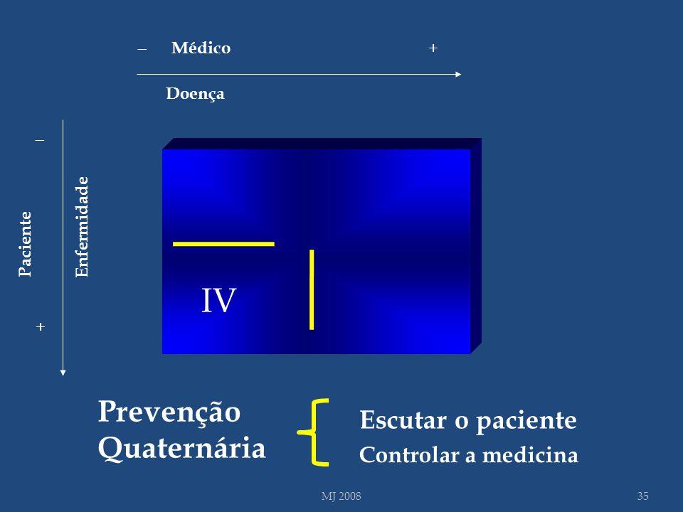 IV Prevenção Quaternária Escutar o paciente Controlar a medicina _