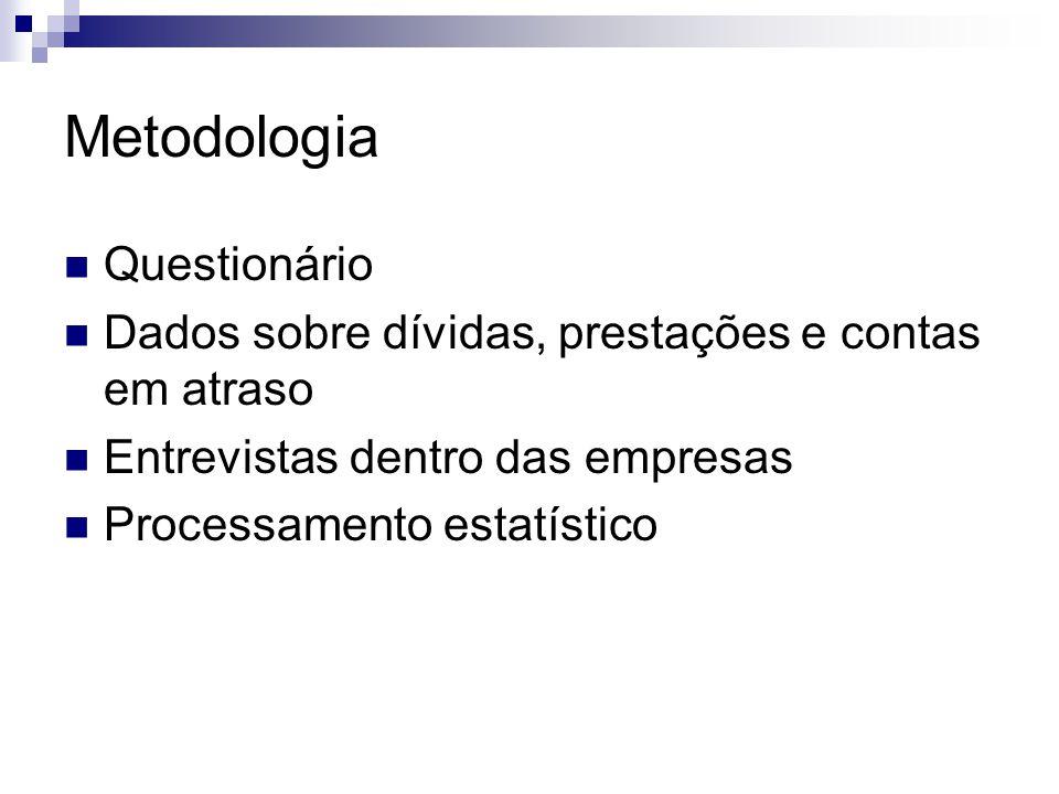 Metodologia Questionário