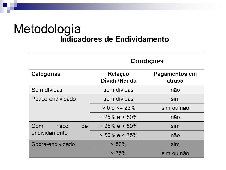 Metodologia Indicadores de Endividamento Condições Categorias