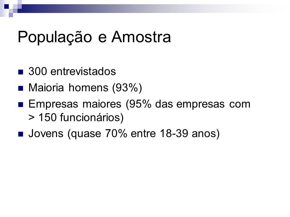 População e Amostra 300 entrevistados Maioria homens (93%)