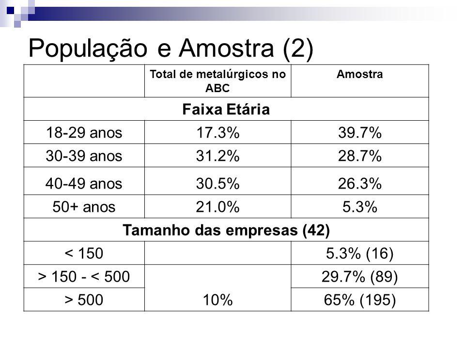 Total de metalúrgicos no ABC Tamanho das empresas (42)