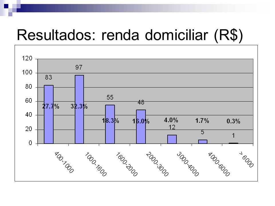 Resultados: renda domiciliar (R$)