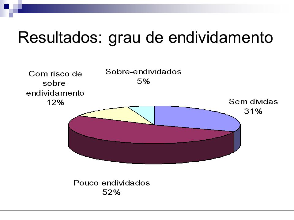 Resultados: grau de endividamento
