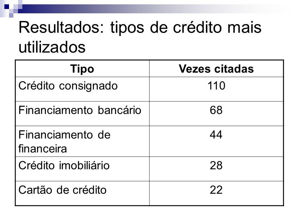 Resultados: tipos de crédito mais utilizados