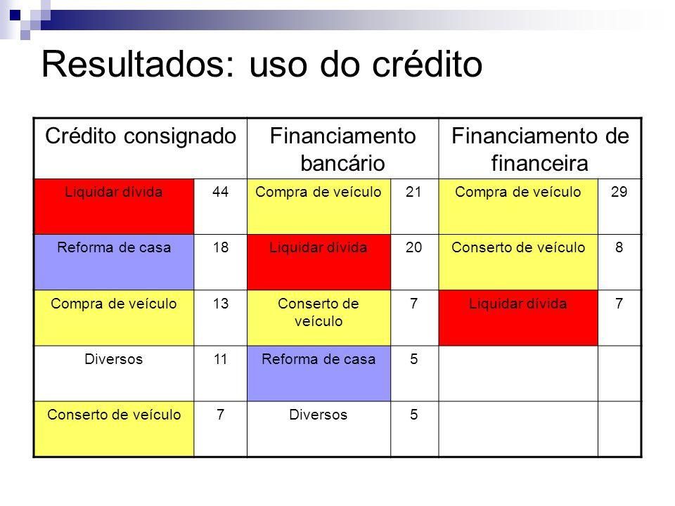 Resultados: uso do crédito