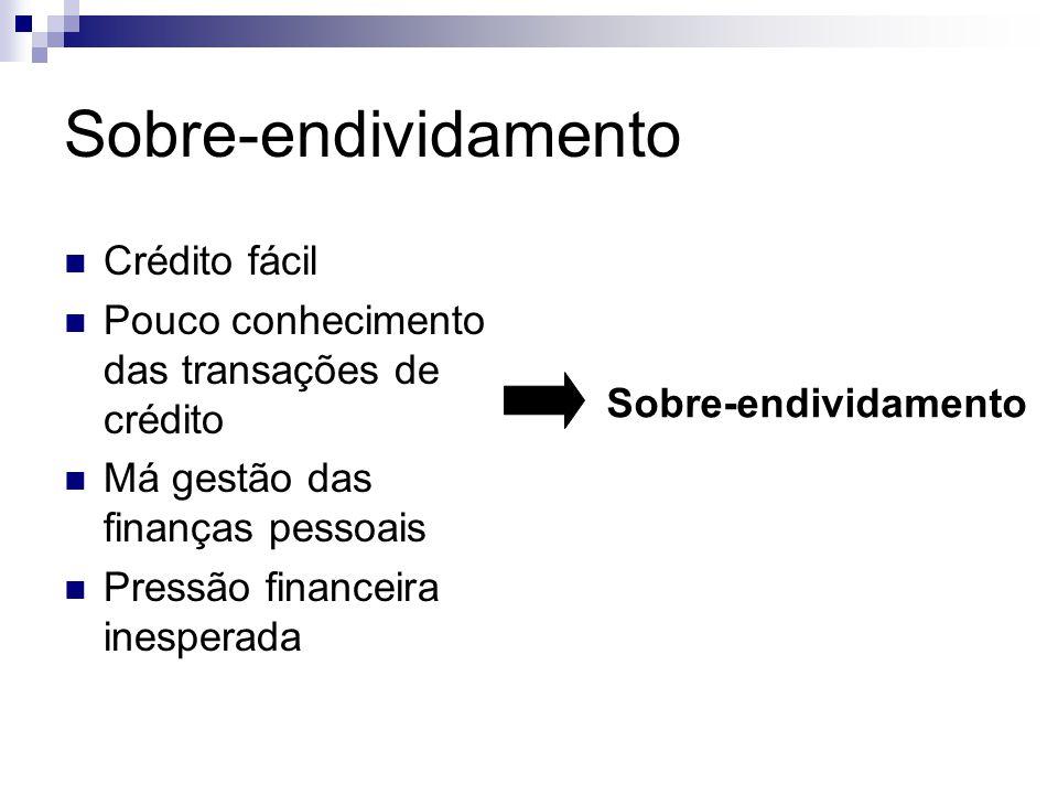 Sobre-endividamento Crédito fácil