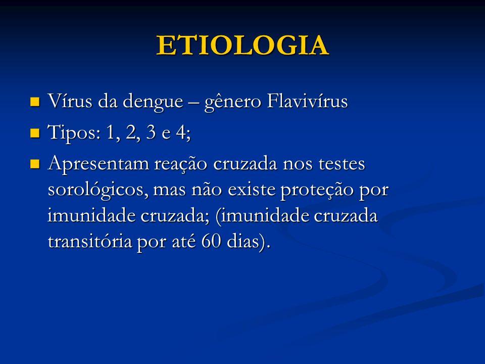 ETIOLOGIA Vírus da dengue – gênero Flavivírus Tipos: 1, 2, 3 e 4;
