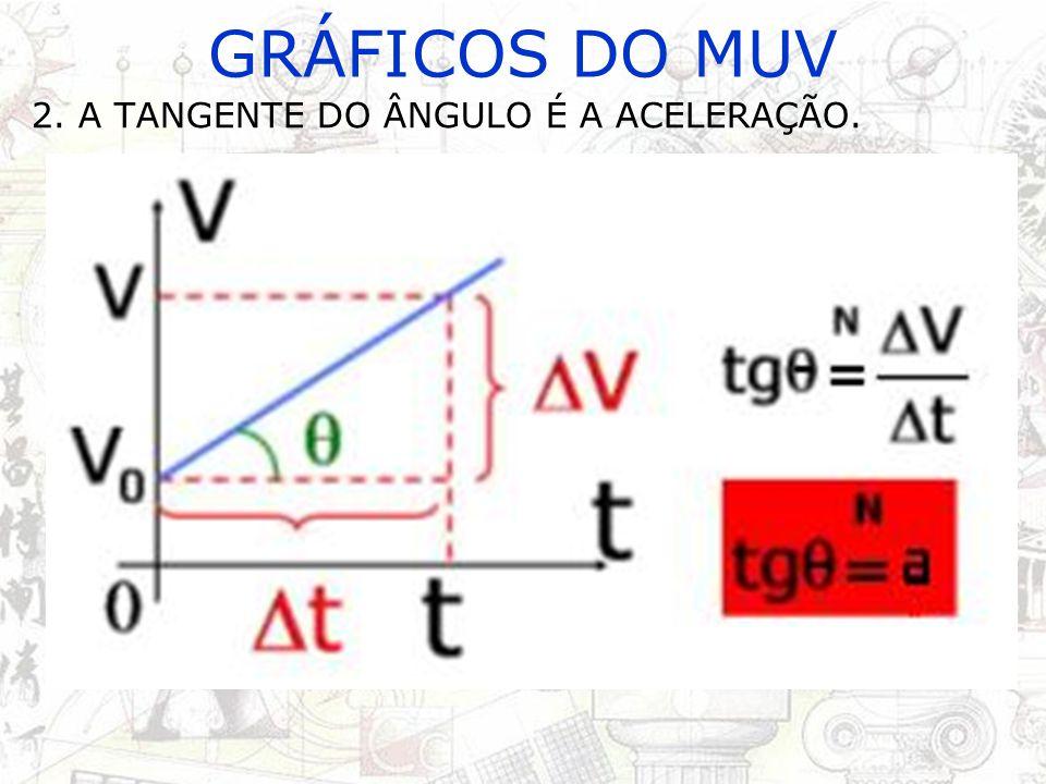 GRÁFICOS DO MUV 2. A TANGENTE DO ÂNGULO É A ACELERAÇÃO.