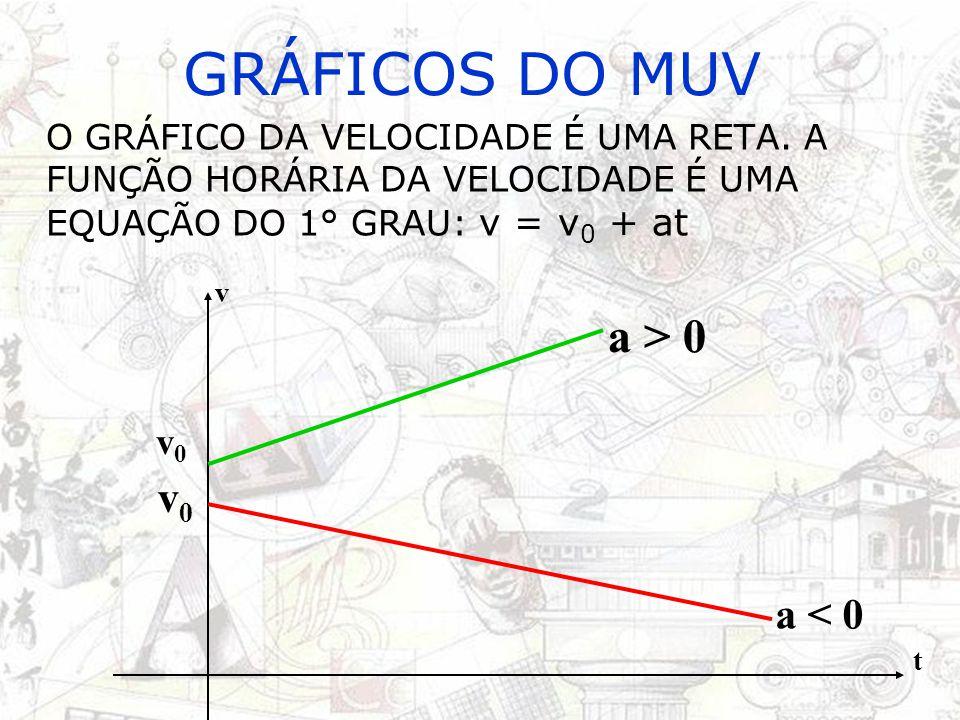 GRÁFICOS DO MUV a > 0 v0 a < 0 v0