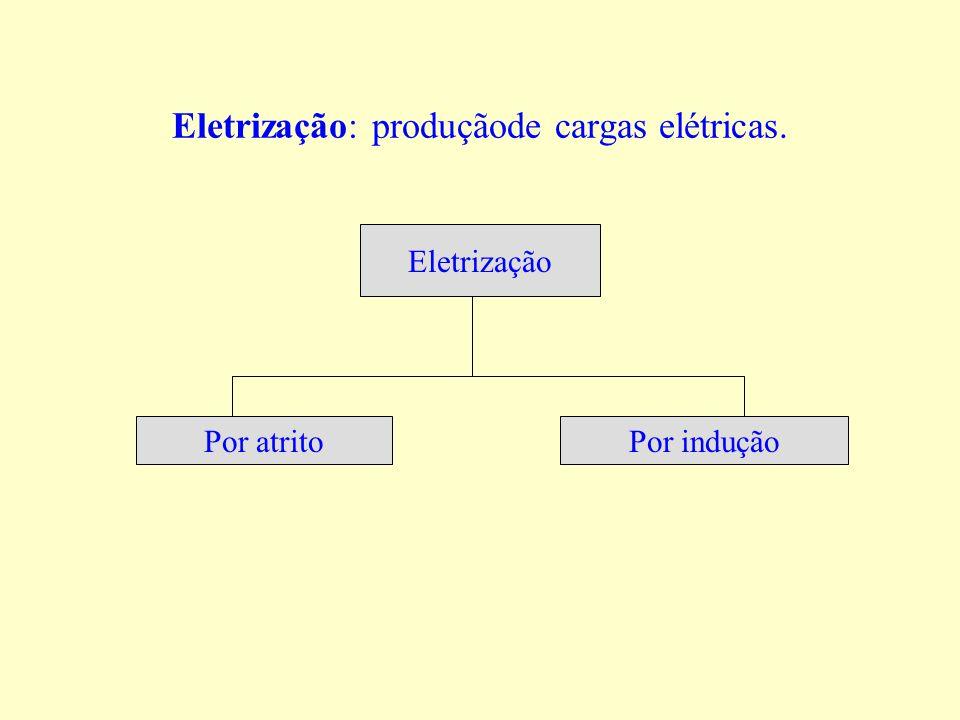 Eletrização: produçãode cargas elétricas.