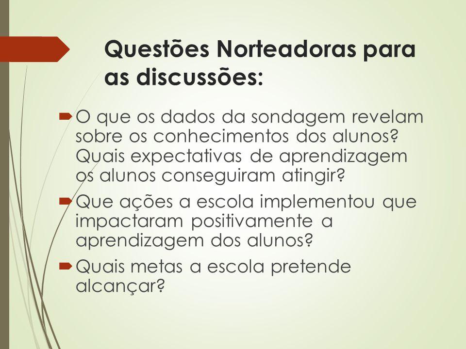 Questões Norteadoras para as discussões: