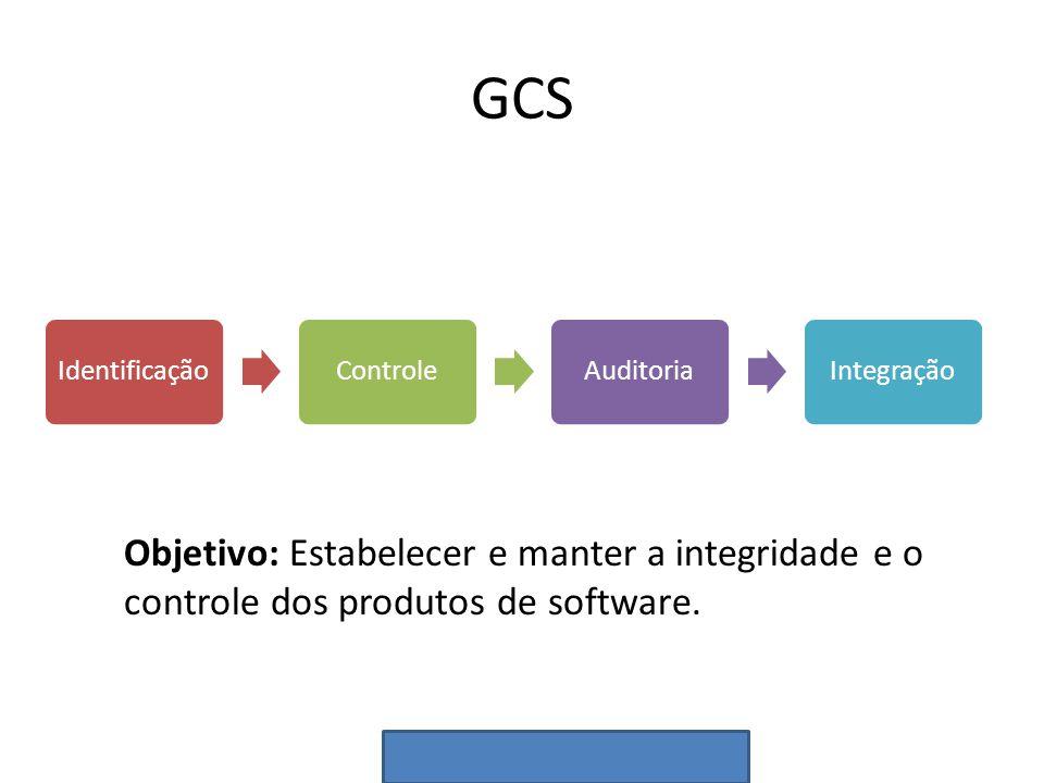 GCS Identificação. Controle. Auditoria. Integração.