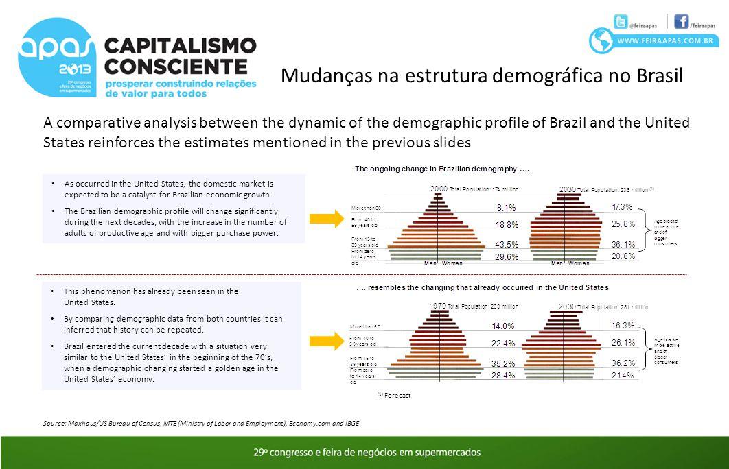 Mudanças na estrutura demográfica no Brasil
