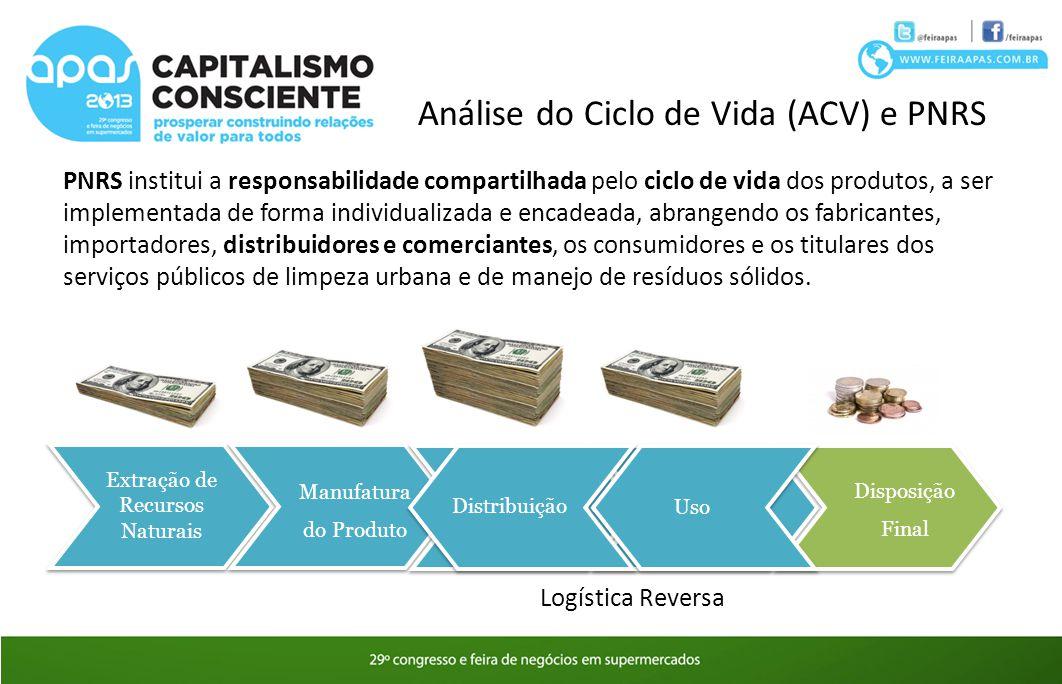 Análise do Ciclo de Vida (ACV) e PNRS