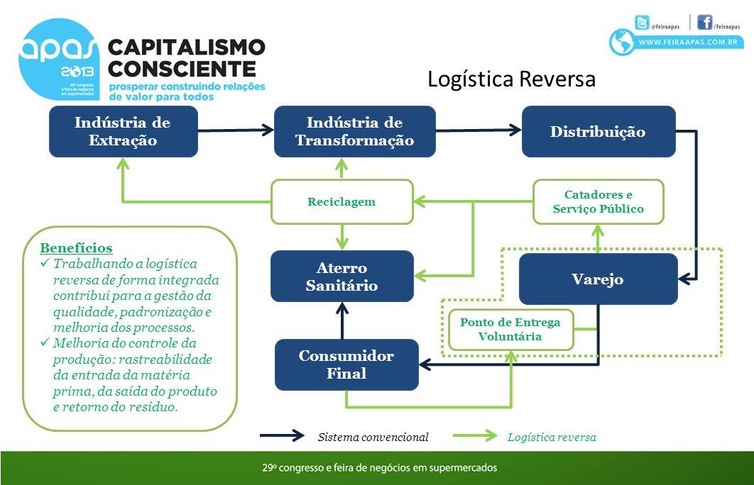 Logística Reversa Indústria de Extração Indústria de Transformação