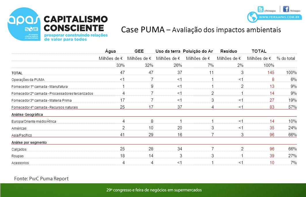 Case PUMA – Avaliação dos impactos ambientais