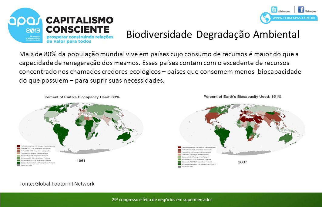 Biodiversidade Degradação Ambiental