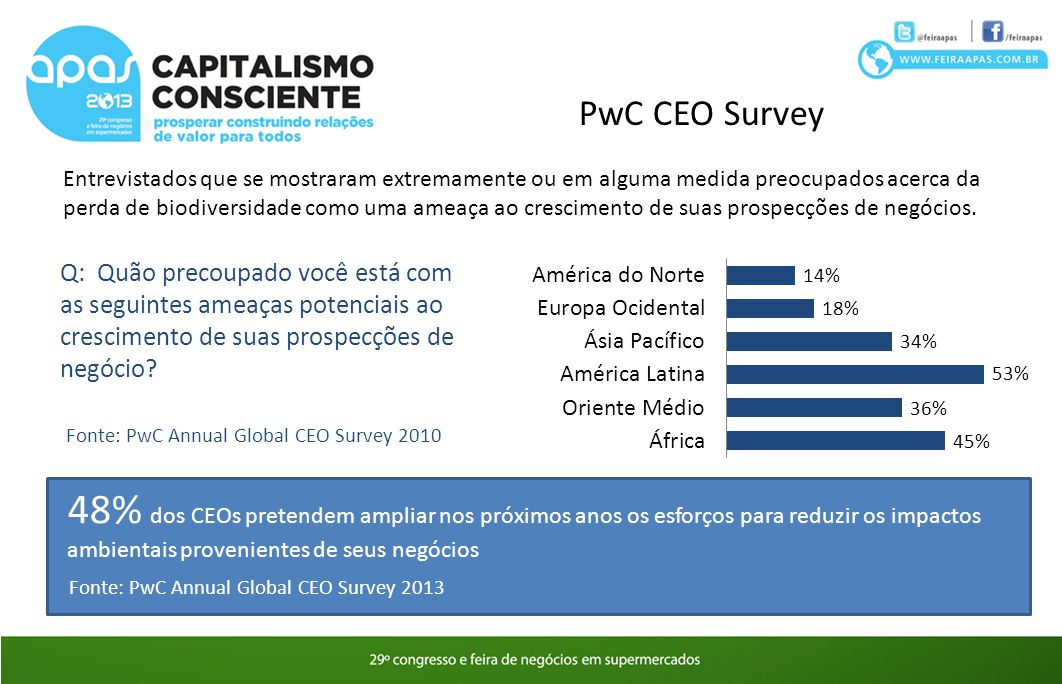 PwC CEO Survey