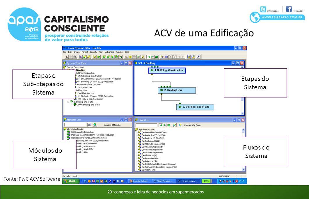 ACV de uma Edificação Etapas e Etapas do Sistema Sub-Etapas do Sistema