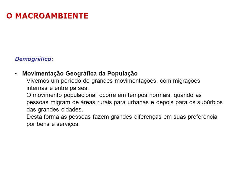 O MACROAMBIENTE Demográfico: Movimentação Geográfica da População