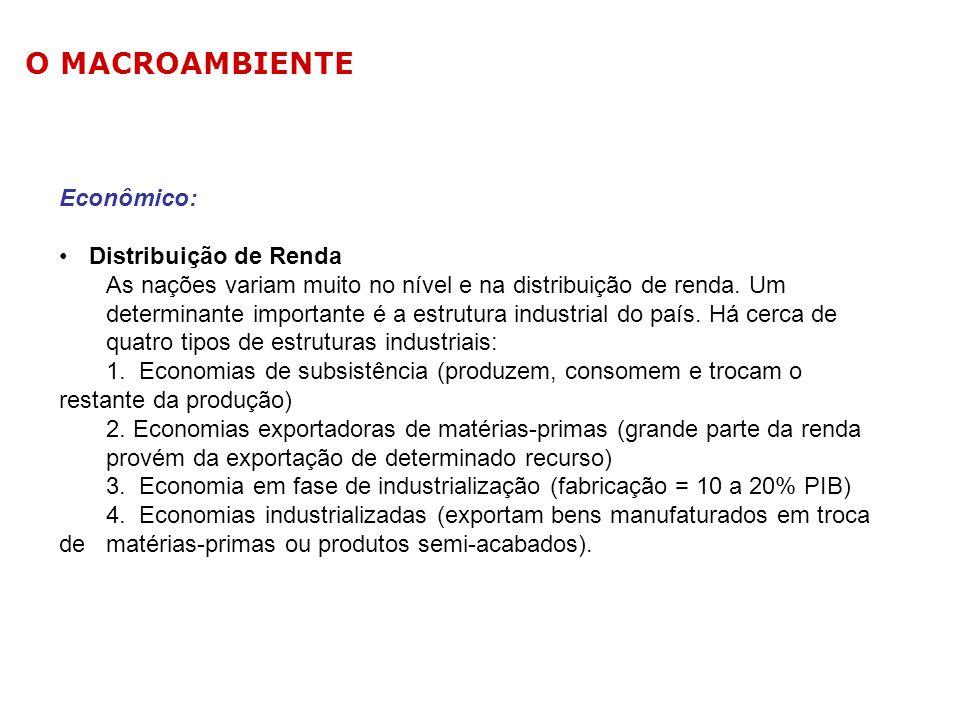 O MACROAMBIENTE Econômico: Distribuição de Renda