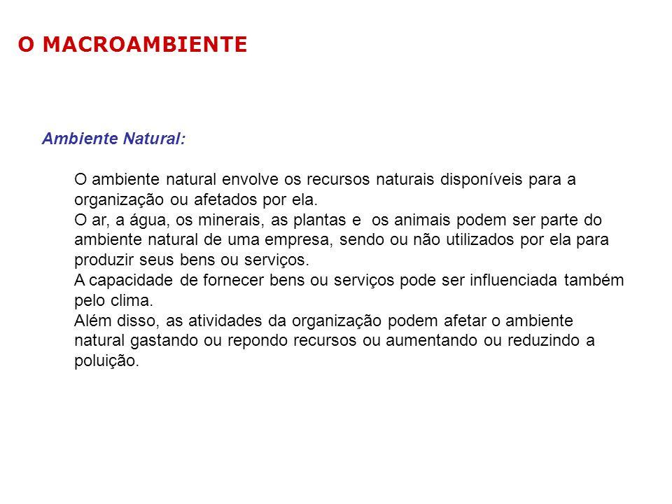 O MACROAMBIENTE Ambiente Natural:
