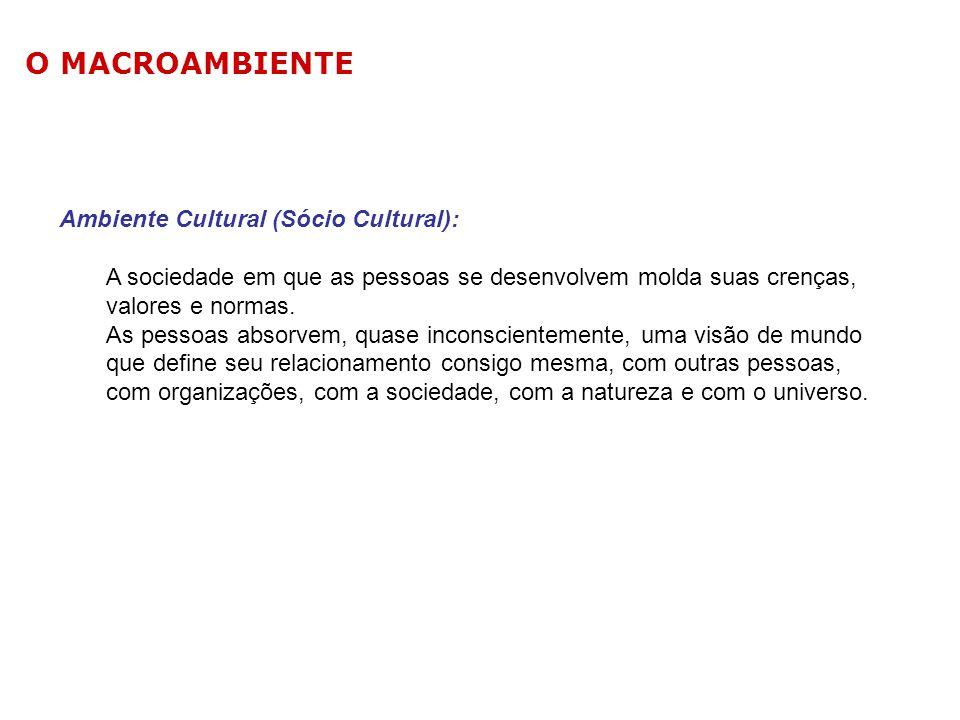 O MACROAMBIENTE Ambiente Cultural (Sócio Cultural):