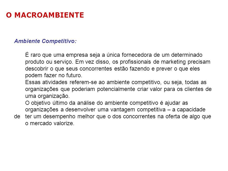 O MACROAMBIENTE Ambiente Competitivo: