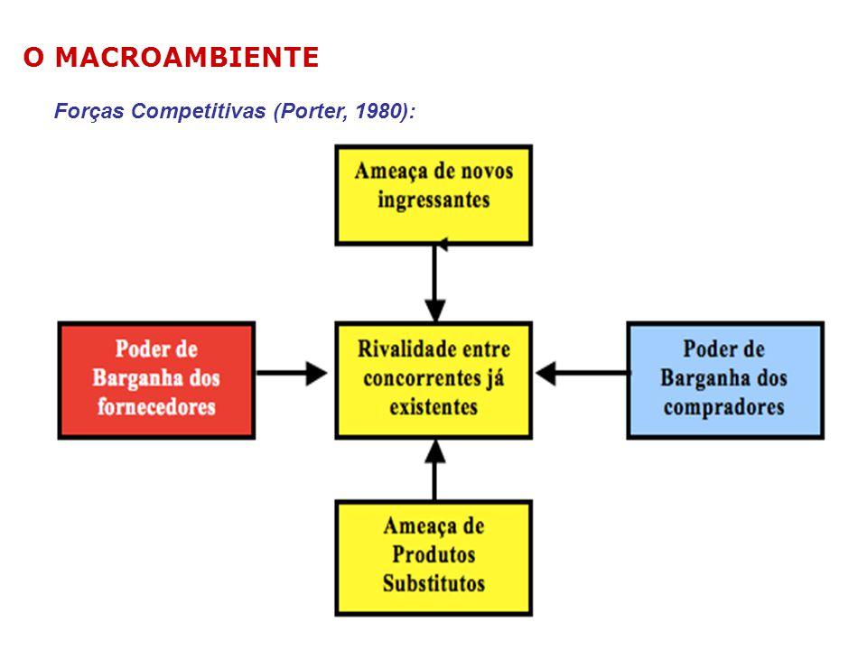 O MACROAMBIENTE Forças Competitivas (Porter, 1980):
