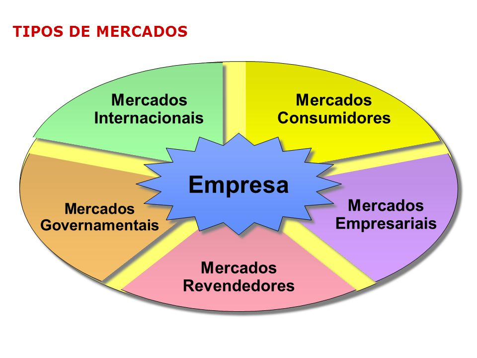 Empresa Mercados Internacionais Mercados Consumidores Mercados