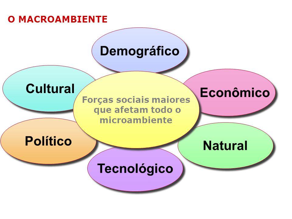 Forças sociais maiores
