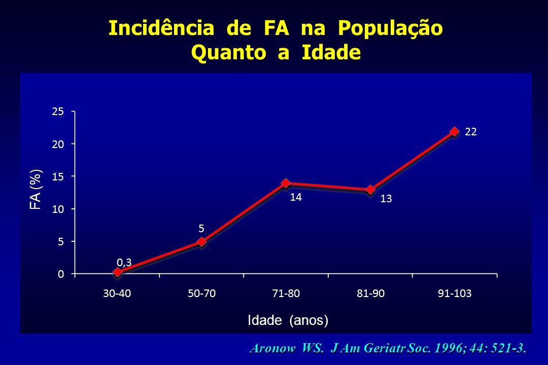 Incidência de FA na População