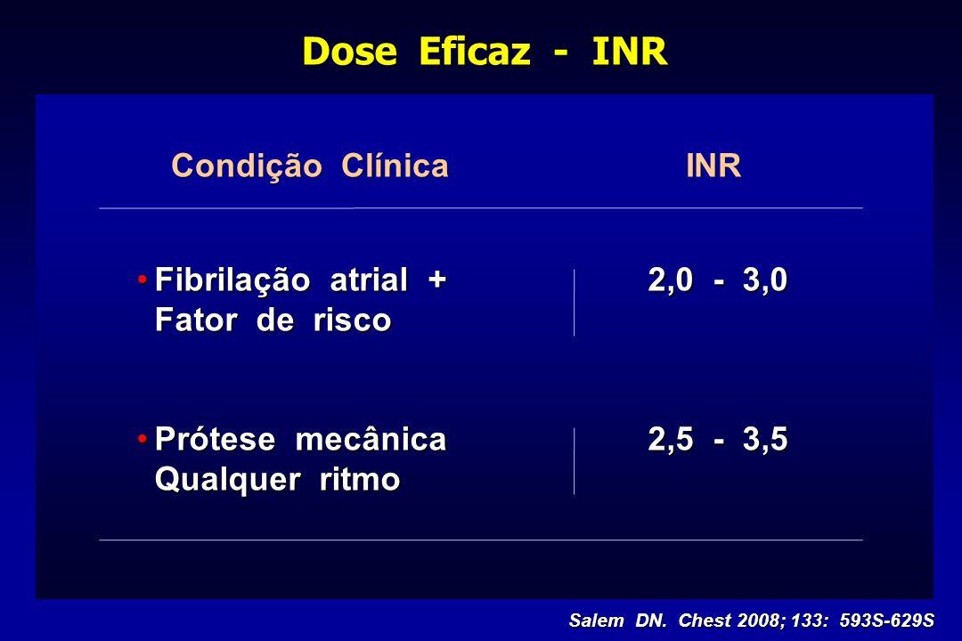 Dose Eficaz - INR Condição Clínica INR Fibrilação atrial + 2,0 - 3,0