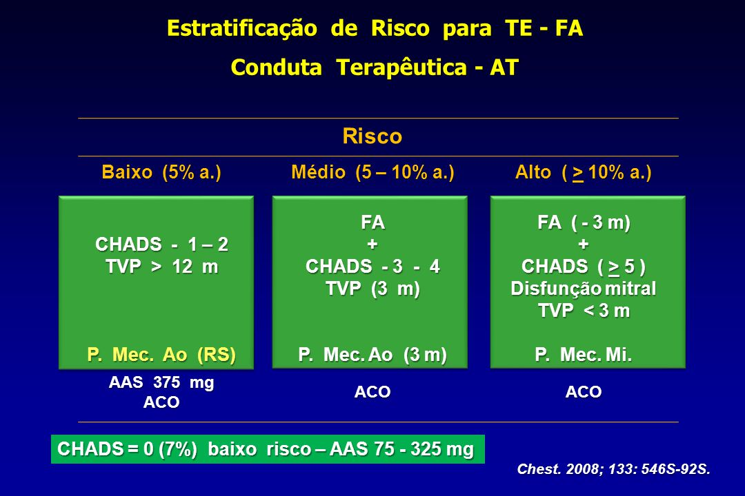 Estratificação de Risco para TE - FA Conduta Terapêutica - AT