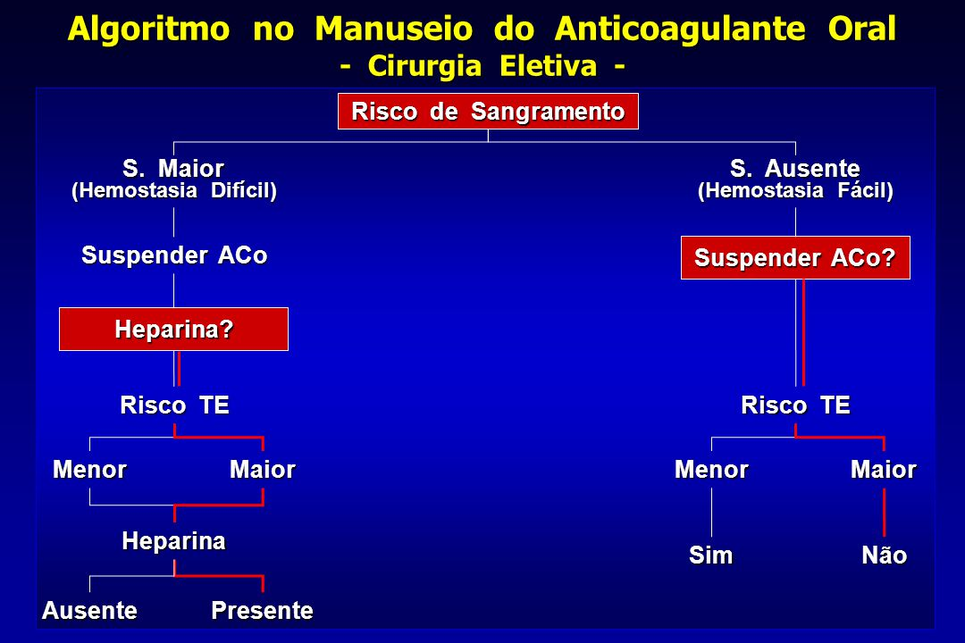 Algoritmo no Manuseio do Anticoagulante Oral - Cirurgia Eletiva -