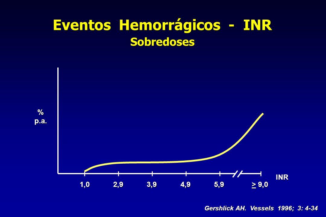 Eventos Hemorrágicos - INR Sobredoses