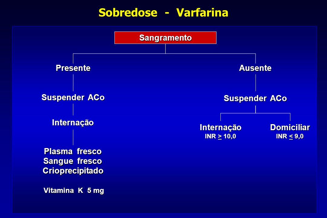 Sobredose - Varfarina Sangramento Presente Ausente Suspender ACo