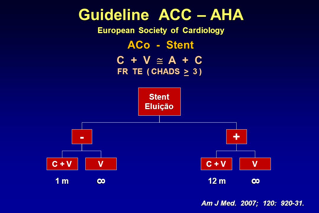 Guideline ACC – AHA European Society of Cardiology