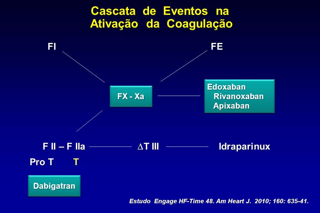 Cascata de Eventos na Ativação da Coagulação