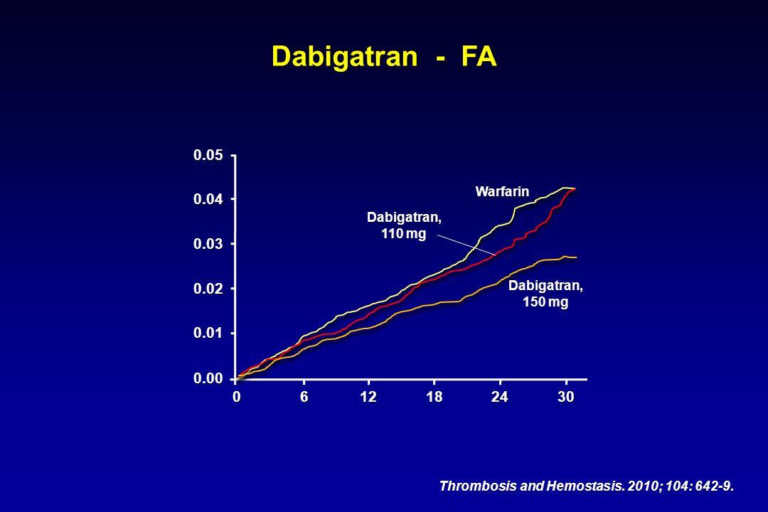Dabigatran - FA 0.05 0.04 0.03 0.02 0.01 0.00 6 12 18 24 30 Warfarin