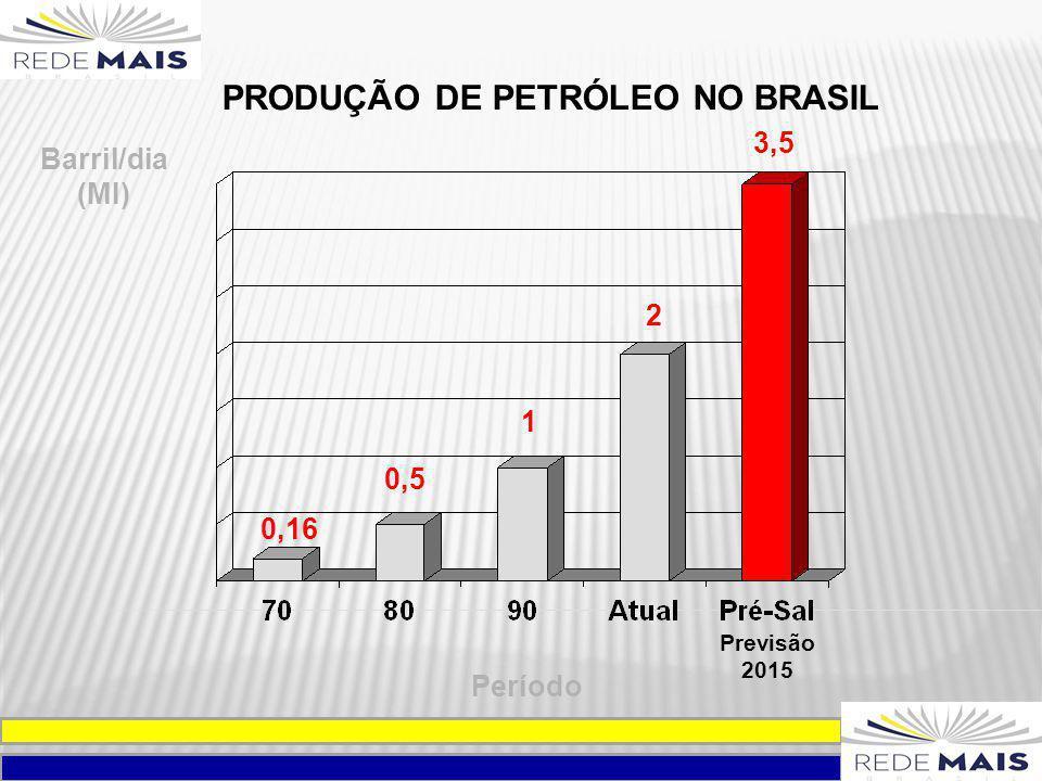 PRODUÇÃO DE PETRÓLEO NO BRASIL
