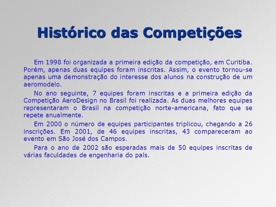 Histórico das Competições