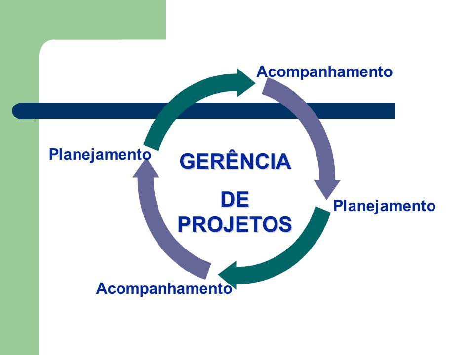 GERÊNCIA DE PROJETOS Acompanhamento Planejamento Planejamento