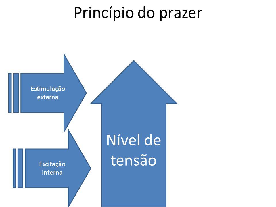 Princípio do prazer Nível de tensão Estimulação externa Excitação
