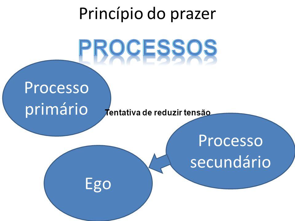 processos Princípio do prazer Processo primário Processo secundário