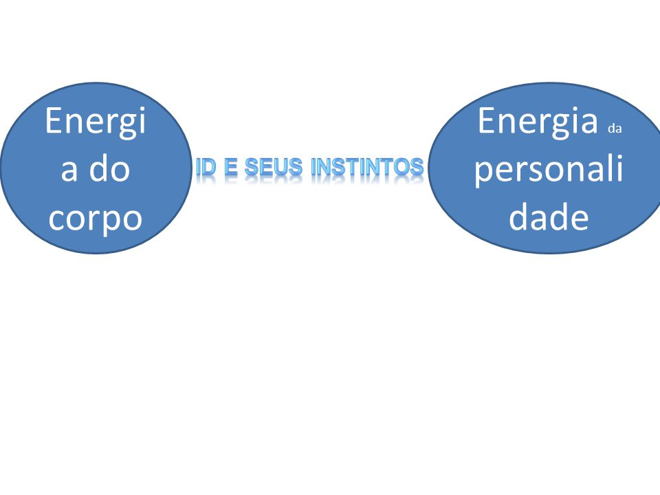 Energia da personalidade