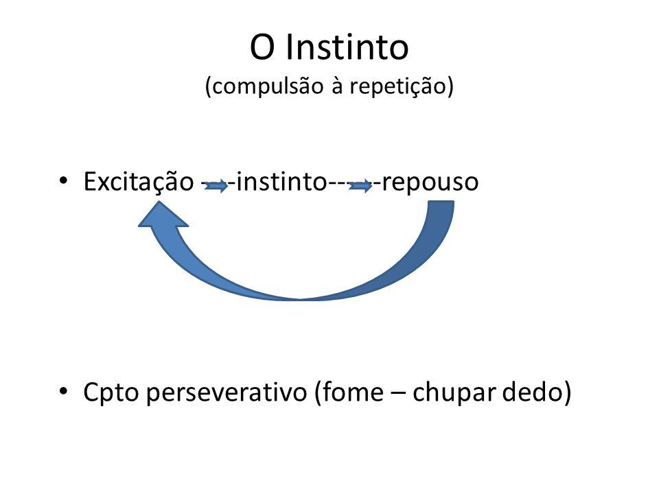 O Instinto (compulsão à repetição)