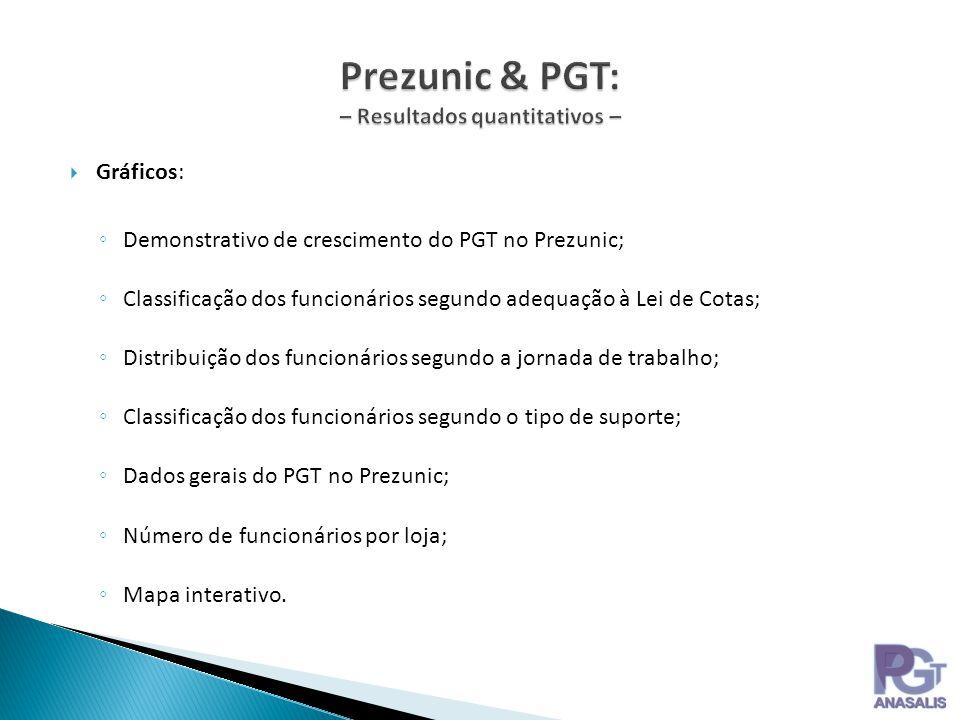 Prezunic & PGT: – Resultados quantitativos –