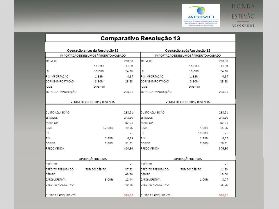 Comparativo Resolução 13