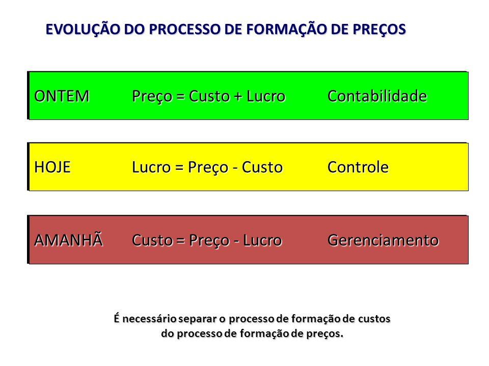 EVOLUÇÃO DO PROCESSO DE FORMAÇÃO DE PREÇOS